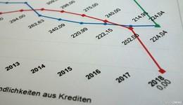 Kreis hat zum Jahreswechsel alle Kassenkredite abgelöst